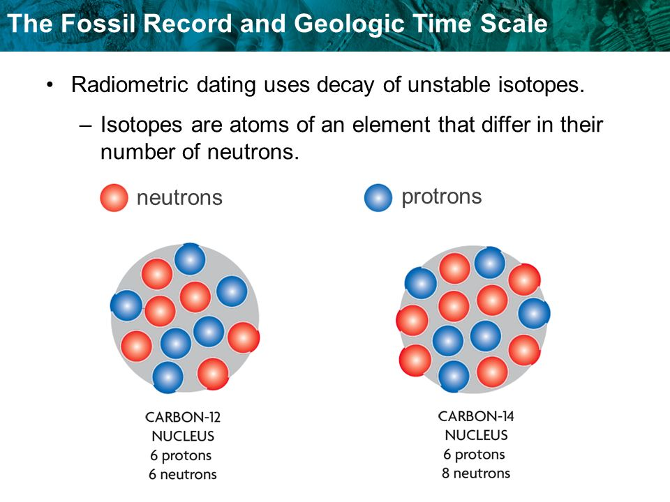 Radiometric dating uses decay of unstable isotopes.