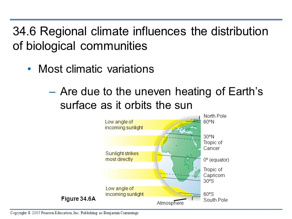34.6 Regional climate influences the distribution of biological communities
