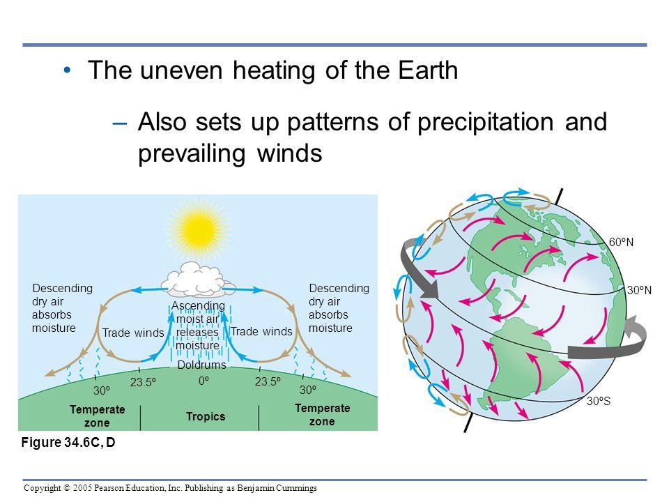 Ascending moist air releases moisture