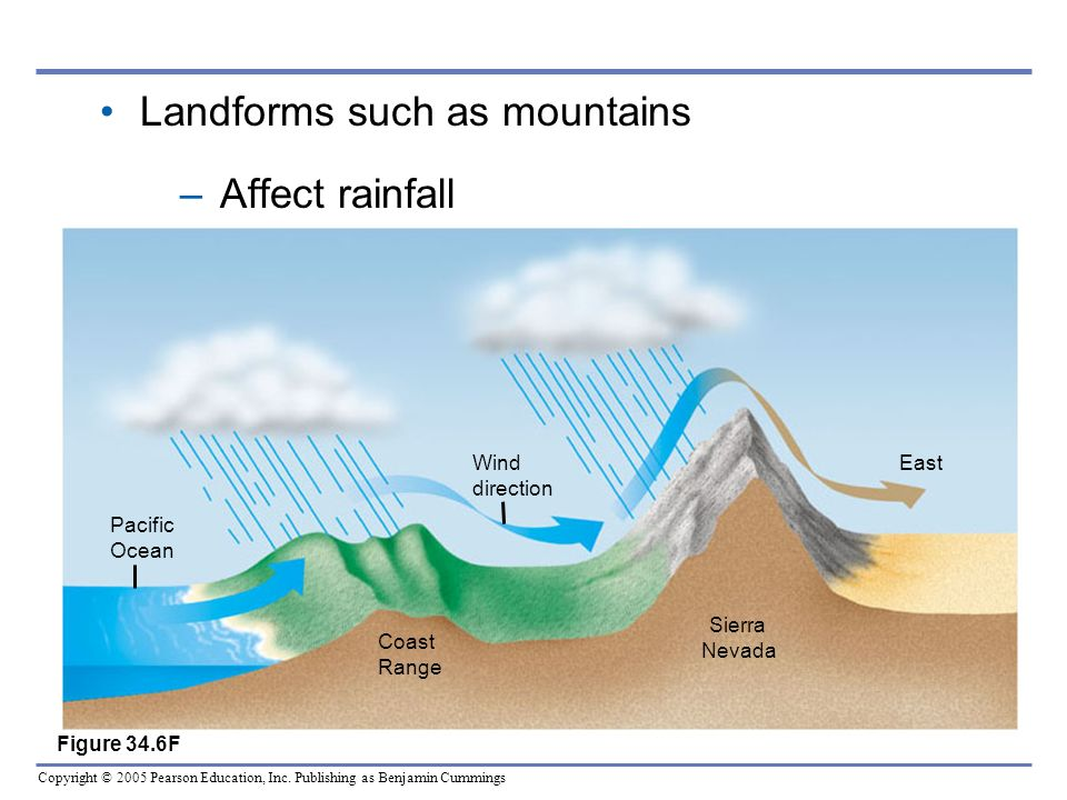 Landforms such as mountains Affect rainfall
