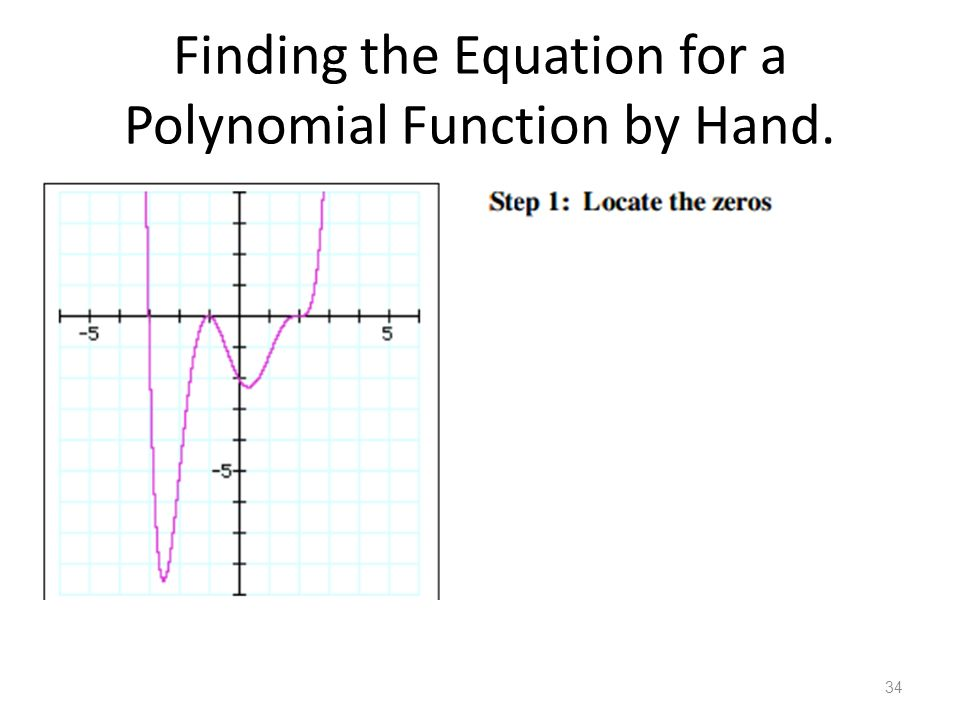 Slope of a Polynomial Equation