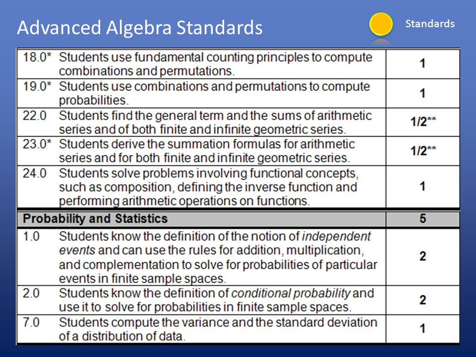 Advanced Algebra Standards