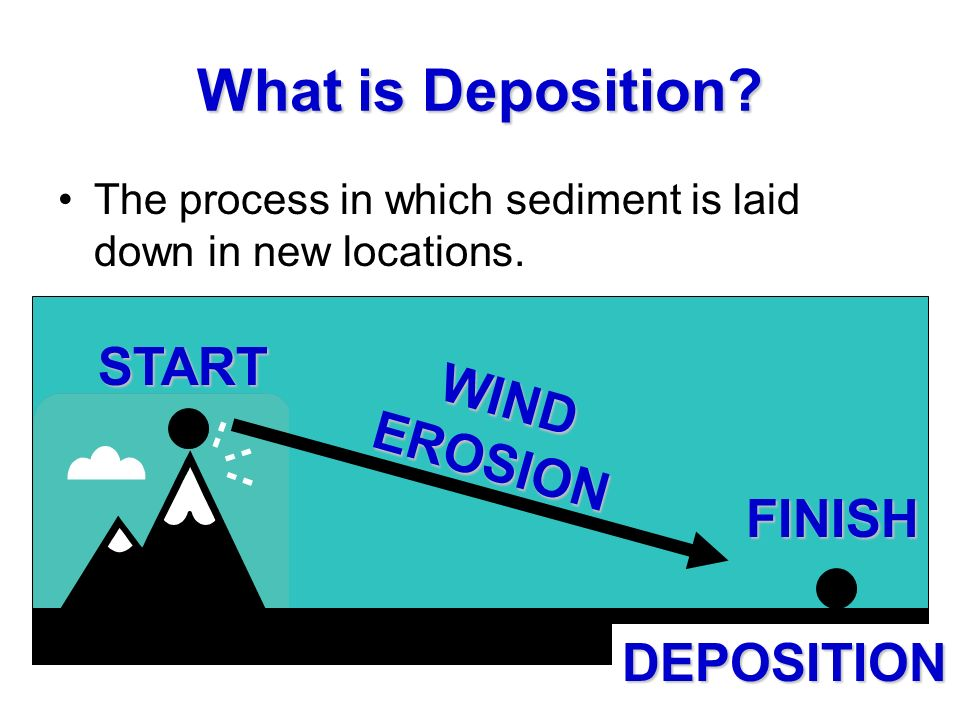 What is Deposition START WIND EROSION FINISH DEPOSITION