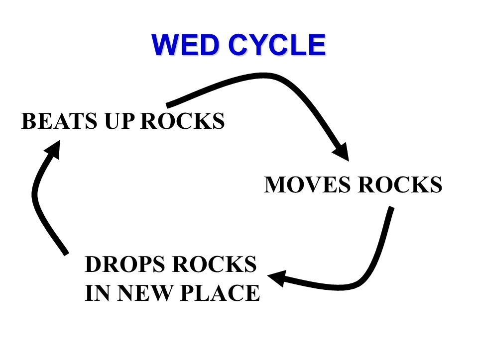 WED CYCLE BEATS UP ROCKS MOVES ROCKS DROPS ROCKS IN NEW PLACE