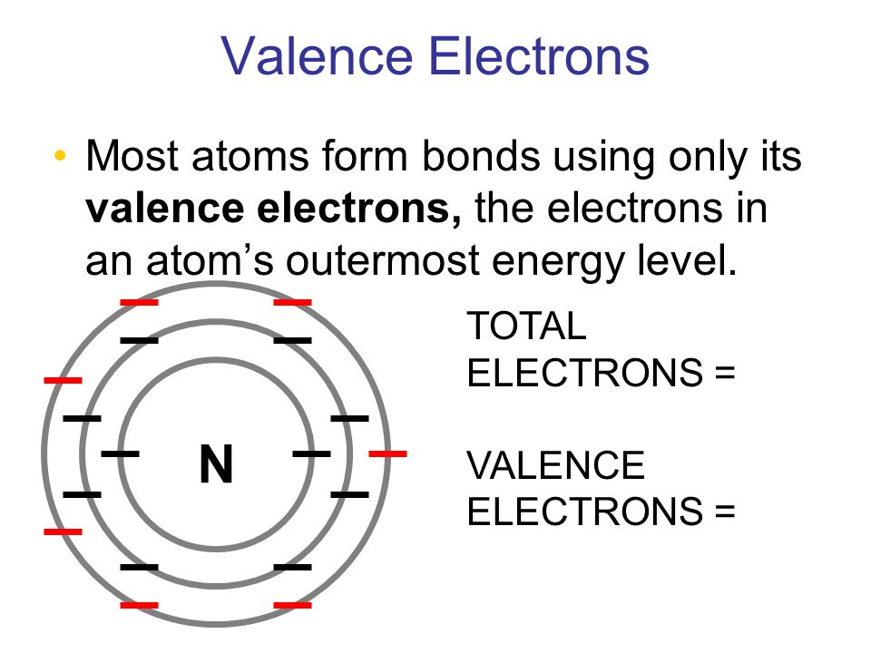 Valence Electrons Most atoms form bonds using only its valence electrons, the electrons in an atom's outermost energy level.