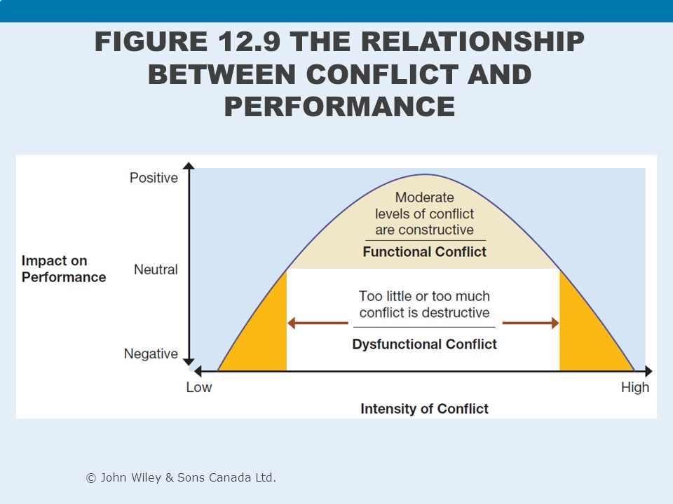 relationship between conflict and cooperation