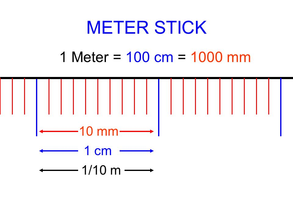Measurement ppt download for Millimeters to meters