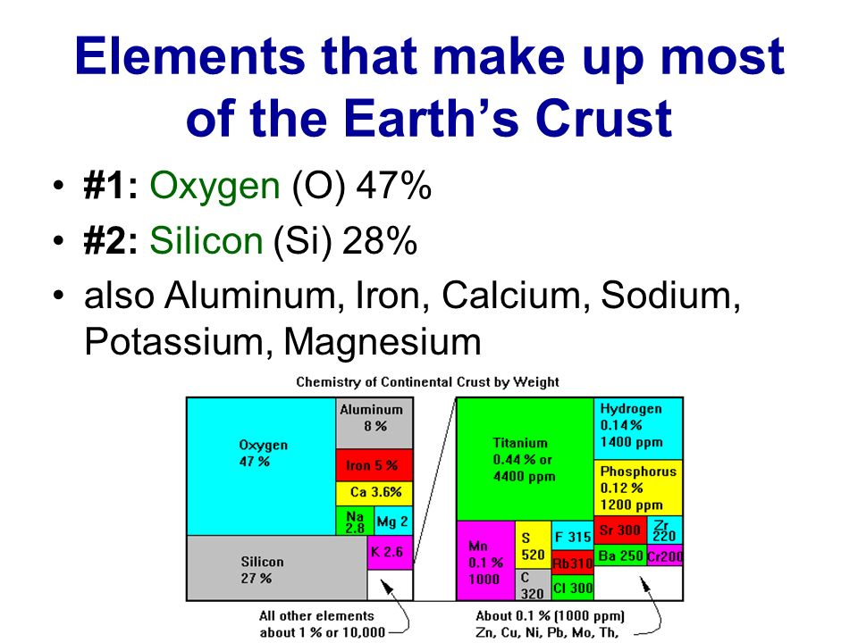 Elements that make up most of the Earth's Crust