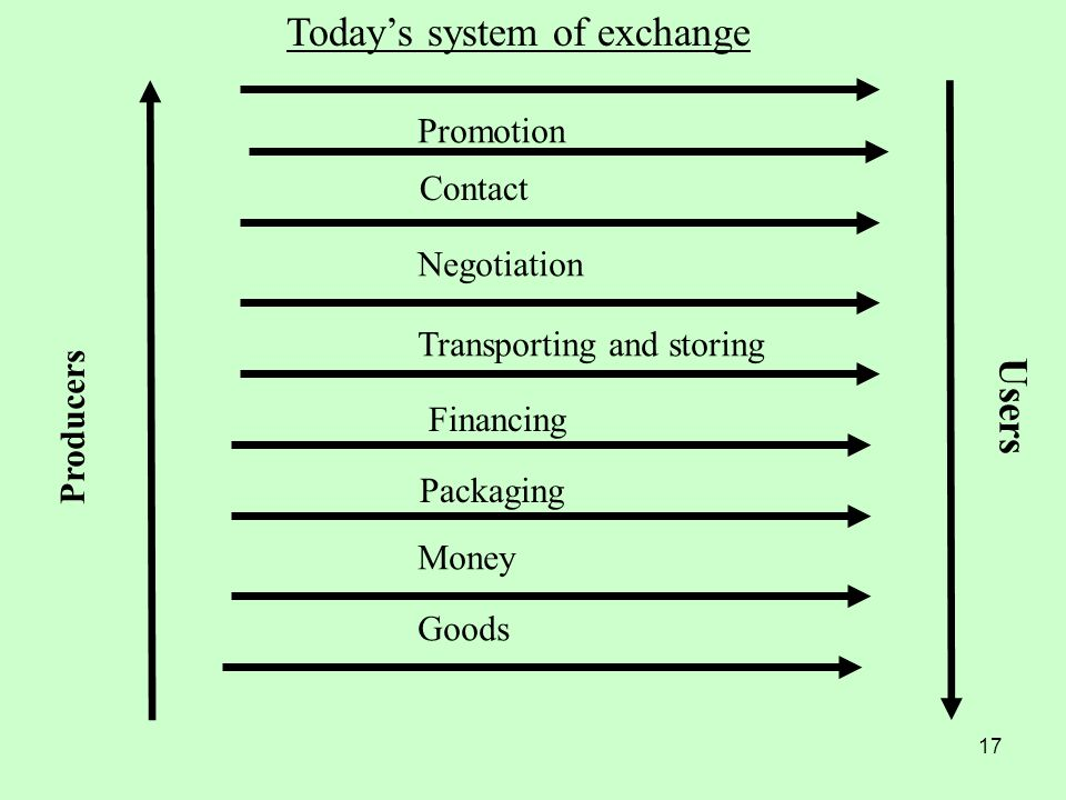 Today's system of exchange