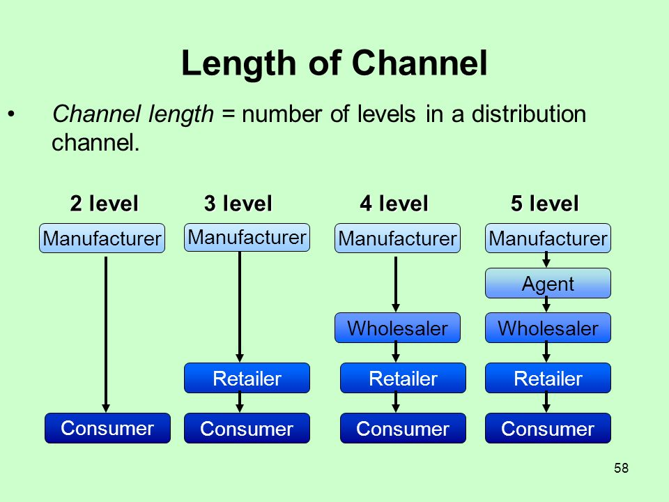 Length of Channel Channel length = number of levels in a distribution channel. 2 level. 3 level. 4 level.