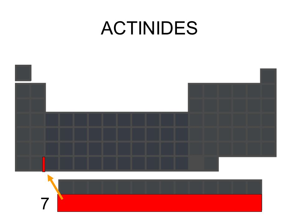 ACTINIDES 7