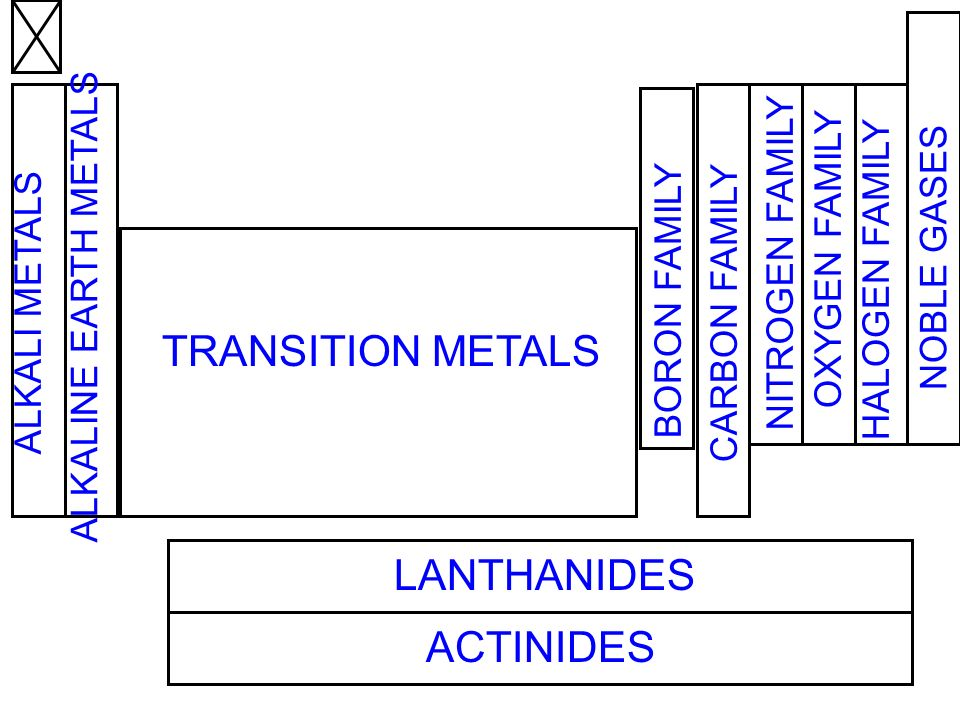 Trends in the periodic table ppt video online download transition metals lanthanides actinides alkaline earth metals urtaz Images
