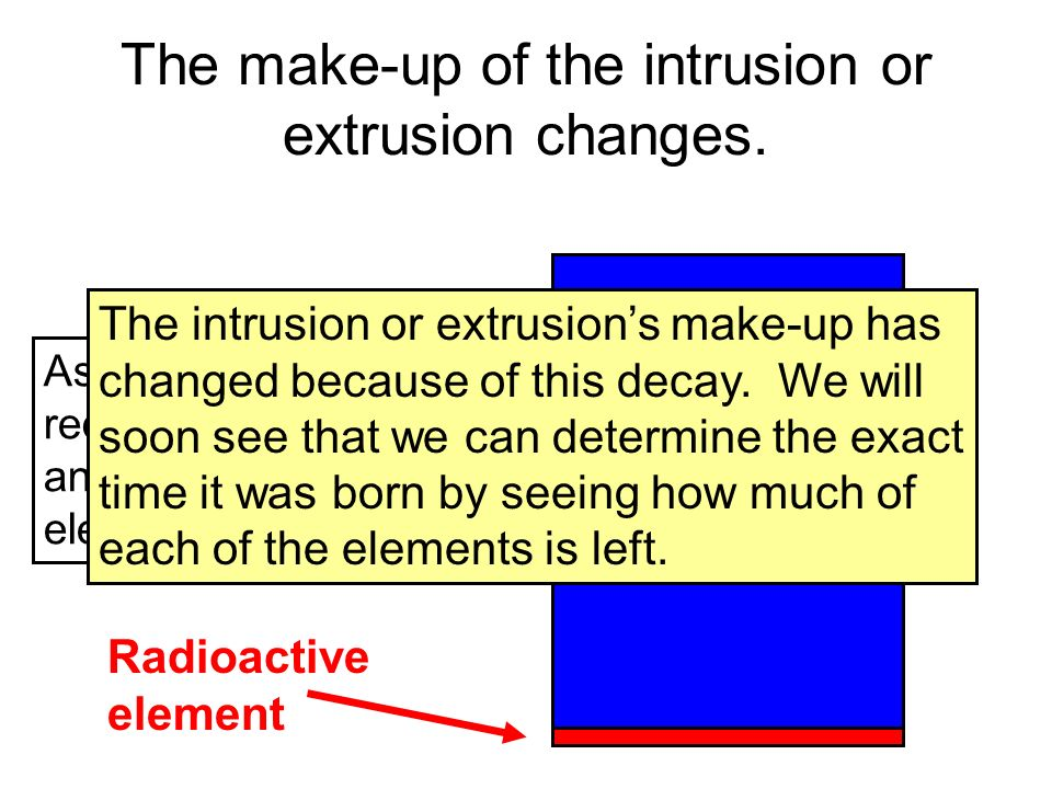 The make-up of the intrusion or extrusion changes.