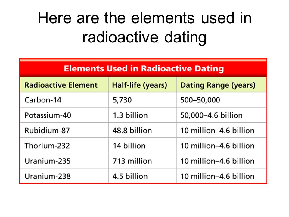 Radioactive element dating