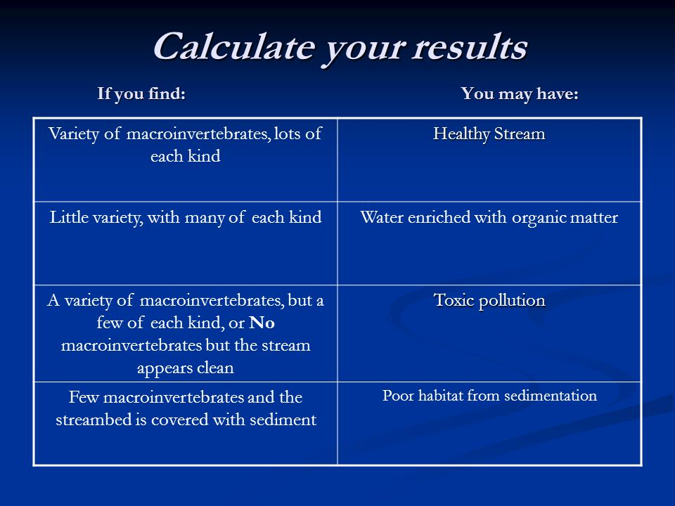 Calculate your results If you find: You may have: