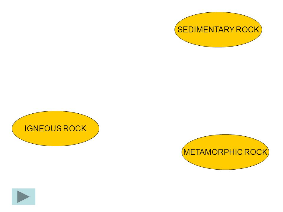 SEDIMENTARY ROCK IGNEOUS ROCK METAMORPHIC ROCK
