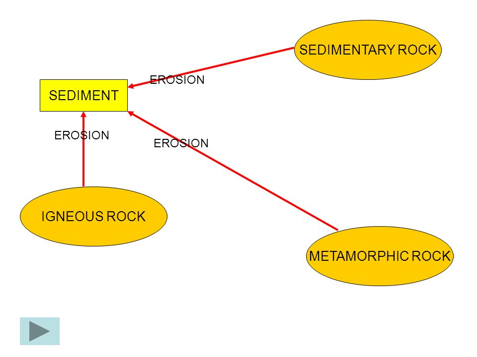 SEDIMENTARY ROCK SEDIMENT IGNEOUS ROCK METAMORPHIC ROCK EROSION