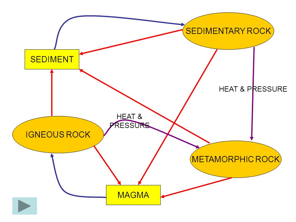 SEDIMENTARY ROCK SEDIMENT IGNEOUS ROCK METAMORPHIC ROCK MAGMA