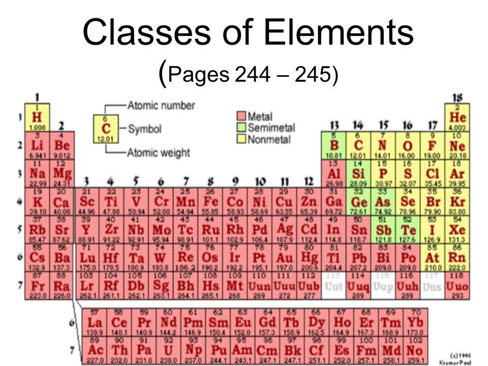Classes of Elements (Pages 244 – 245)