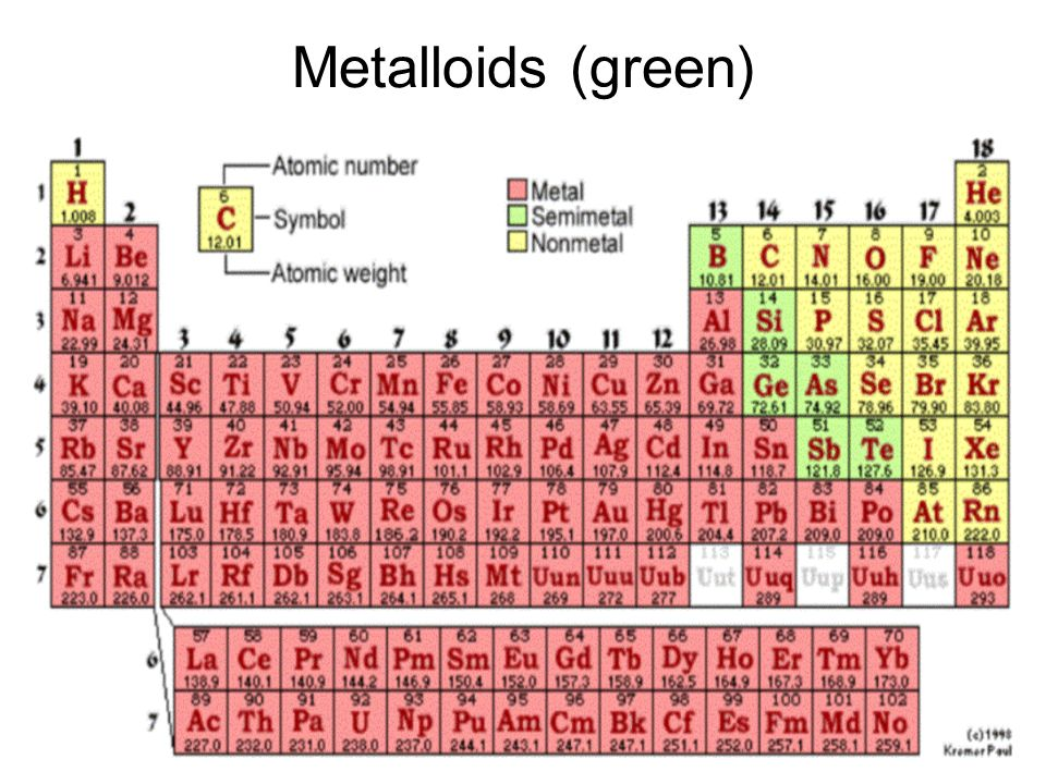 Metalloids (green)