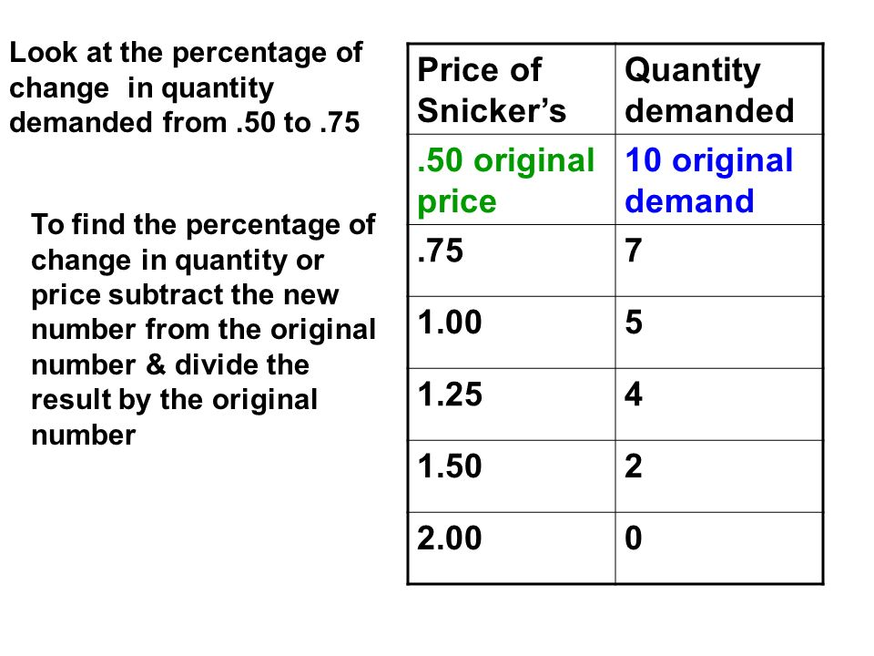 Price of Snicker's Quantity demanded .50 original price