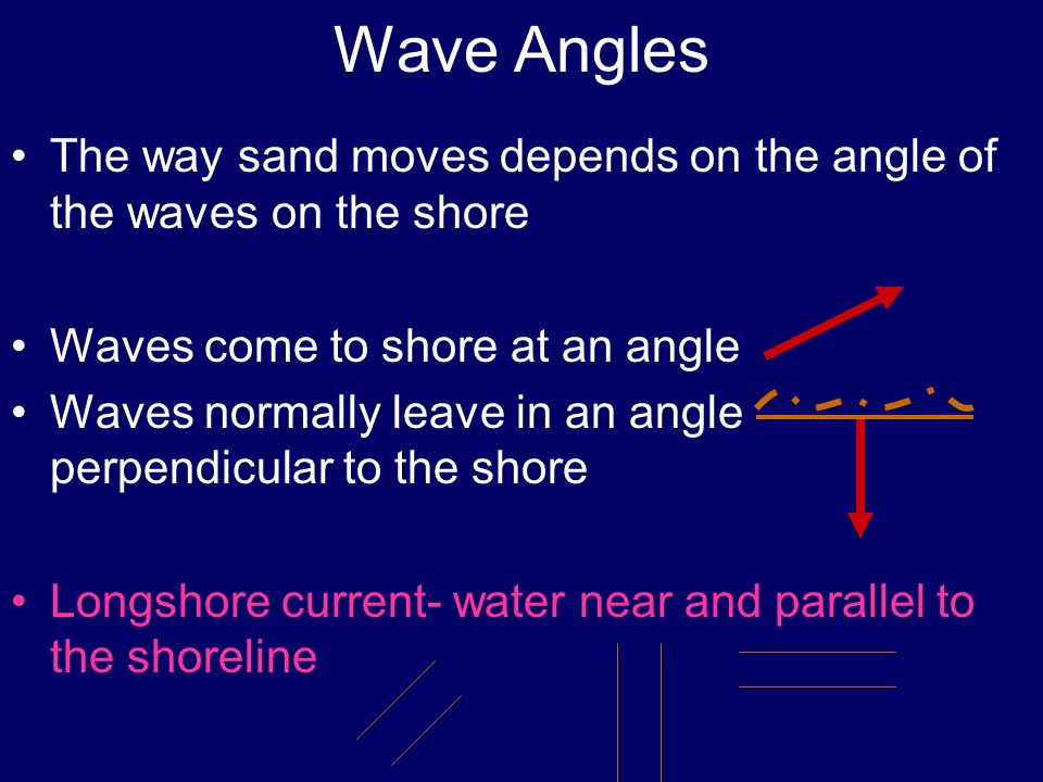 Wave Angles The way sand moves depends on the angle of the waves on the shore. Waves come to shore at an angle.