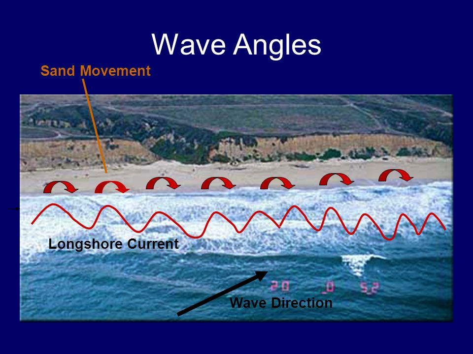 Wave Angles Sand Movement Longshore Current Wave Direction