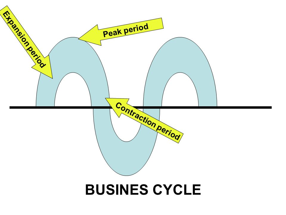 Peak period Expansion period Contraction period BUSINES CYCLE