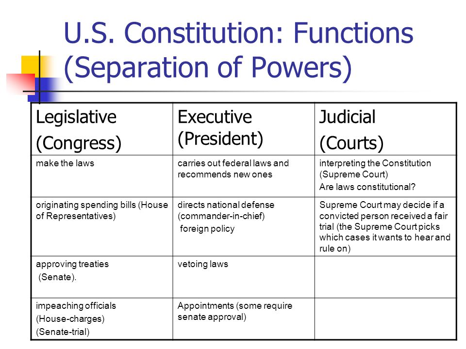 U.S. Constitution: Functions (Separation of Powers)