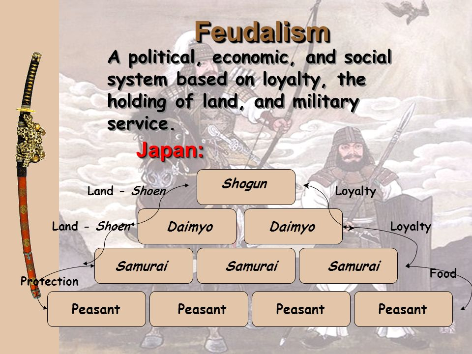 Feudalism A political, economic, and social system based on loyalty, the holding of land, and military service. Japan: