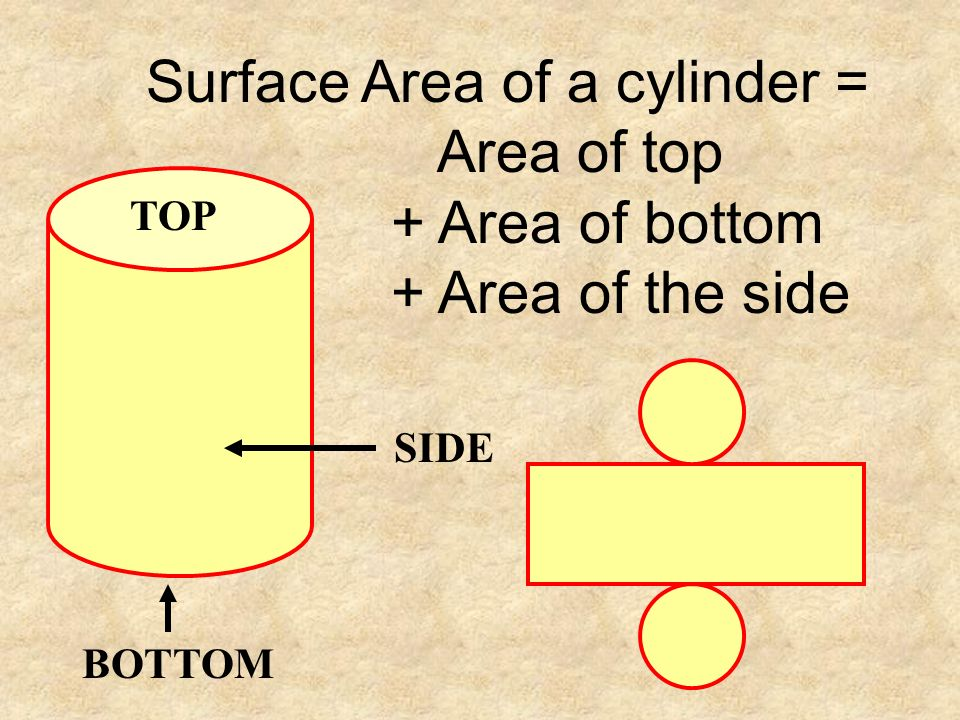 Surface Area of a cylinder = Area of top + Area of bottom