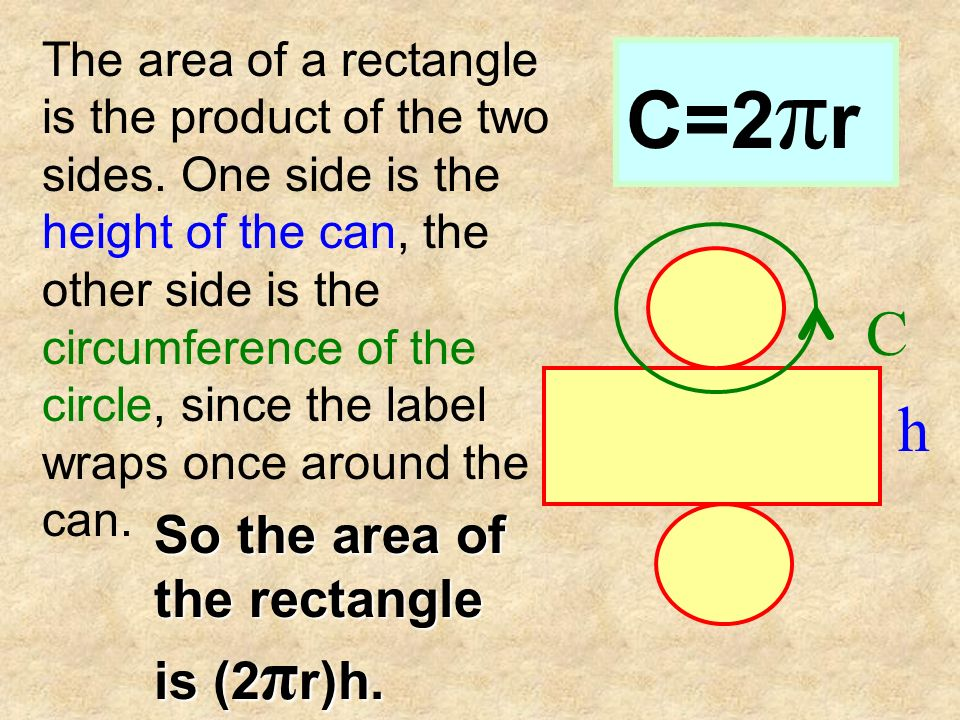 C=2πr C h So the area of the rectangle is (2πr)h.
