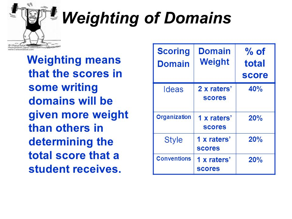 Weighting of Domains Scoring. Domain. Domain Weight. % of total score.