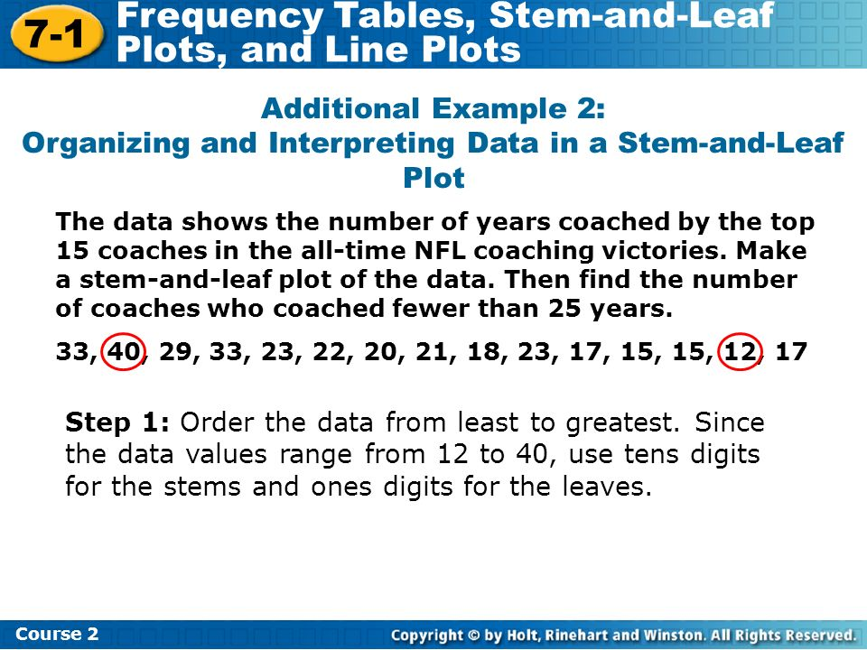 Additional Example 2: Organizing and Interpreting Data in a Stem-and-Leaf Plot