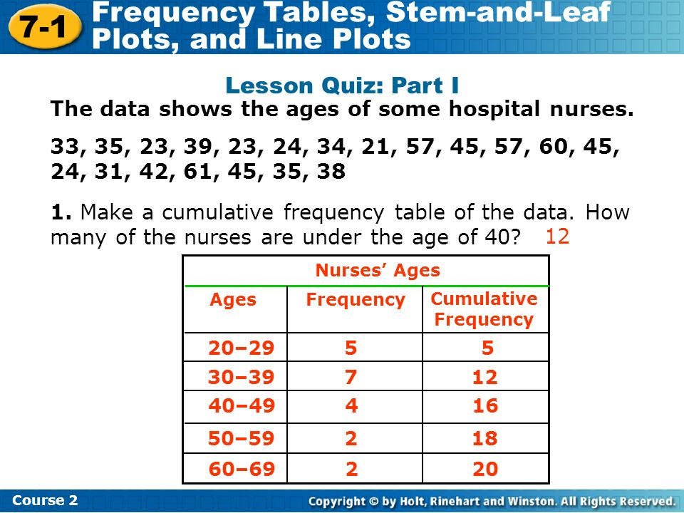 Lesson Quiz: Part I The data shows the ages of some hospital nurses.