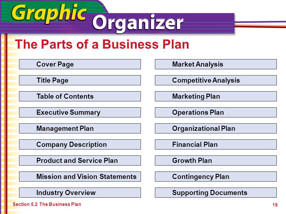 The Parts of a Business Plan