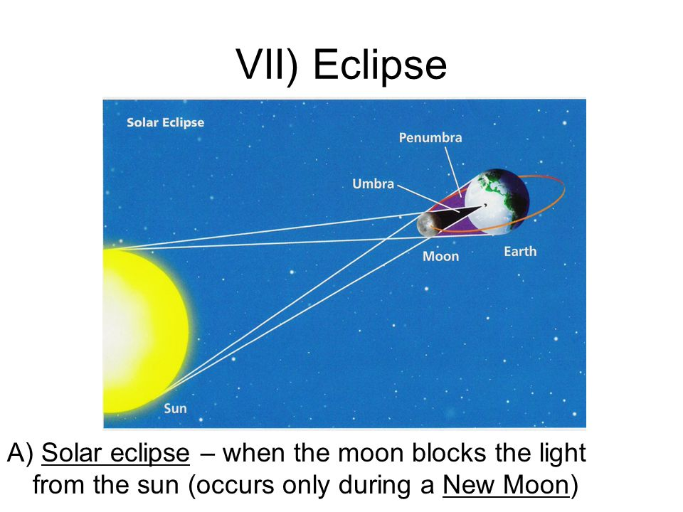 VII) Eclipse A) Solar eclipse – when the moon blocks the light from the sun (occurs only during a New Moon)