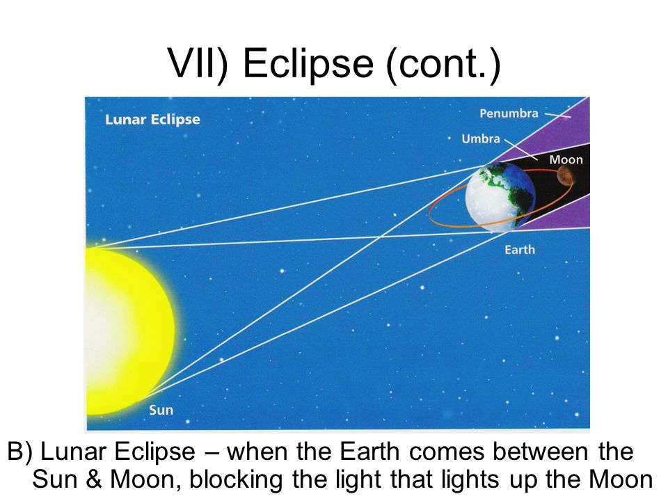 VII) Eclipse (cont.) B) Lunar Eclipse – when the Earth comes between the Sun & Moon, blocking the light that lights up the Moon.