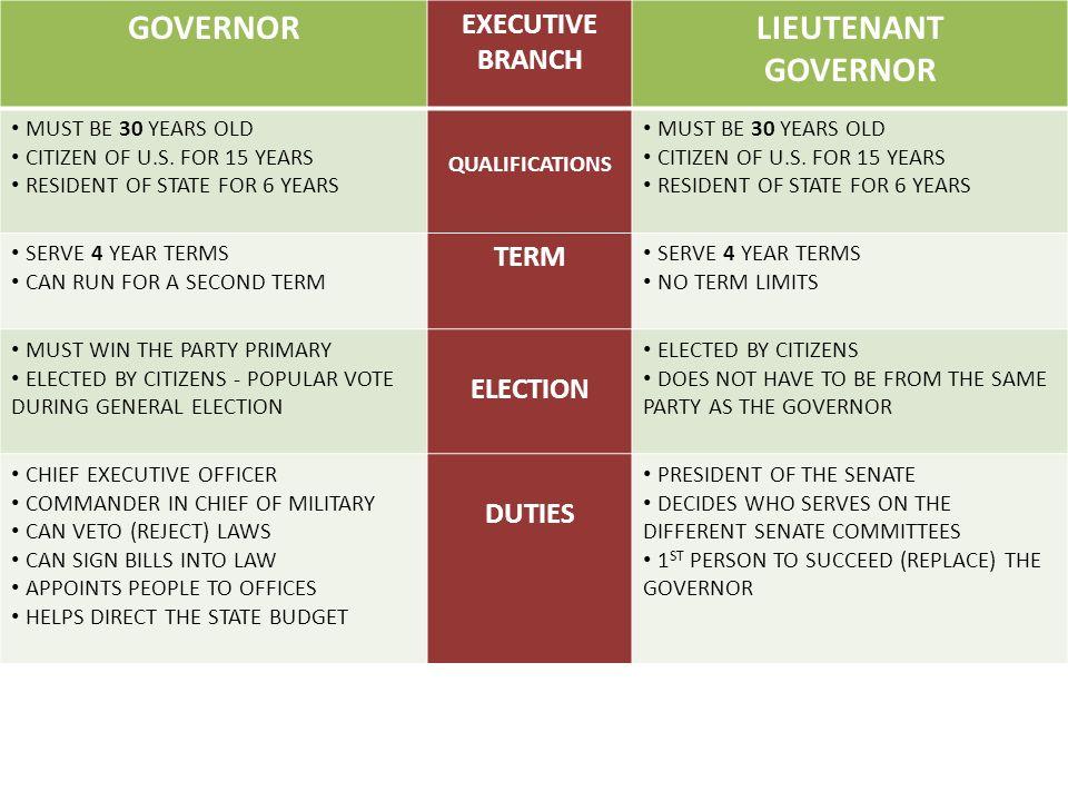 GOVERNOR LIEUTENANT EXECUTIVE BRANCH TERM ELECTION DUTIES