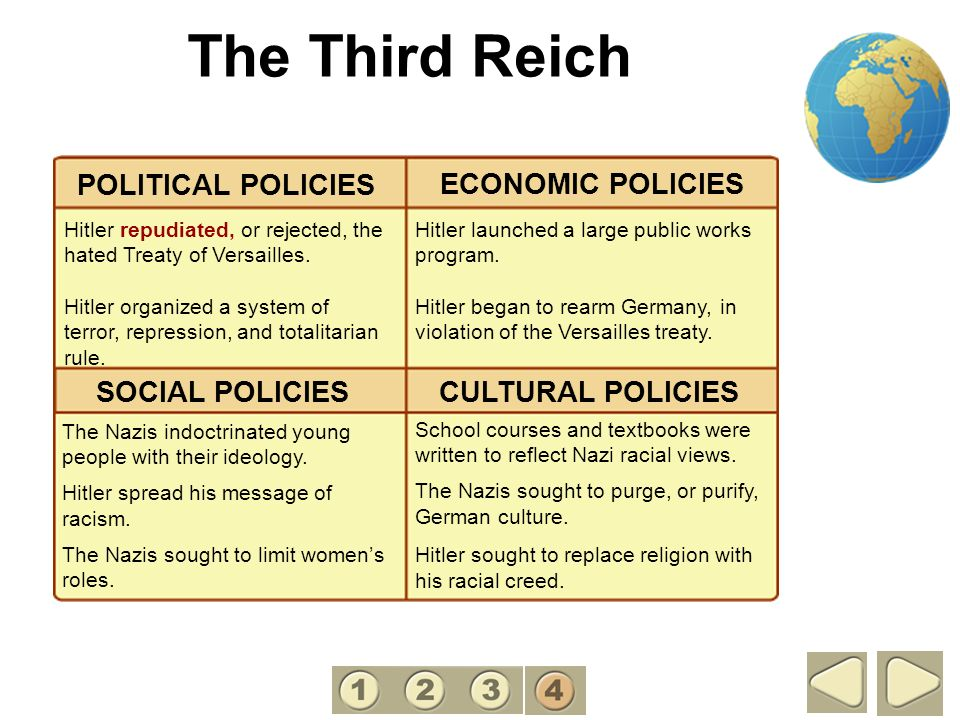 The Third Reich POLITICAL POLICIES ECONOMIC POLICIES SOCIAL POLICIES