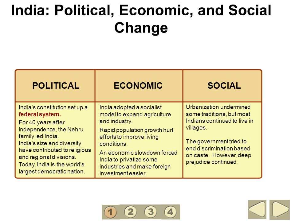 India: Political, Economic, and Social Change