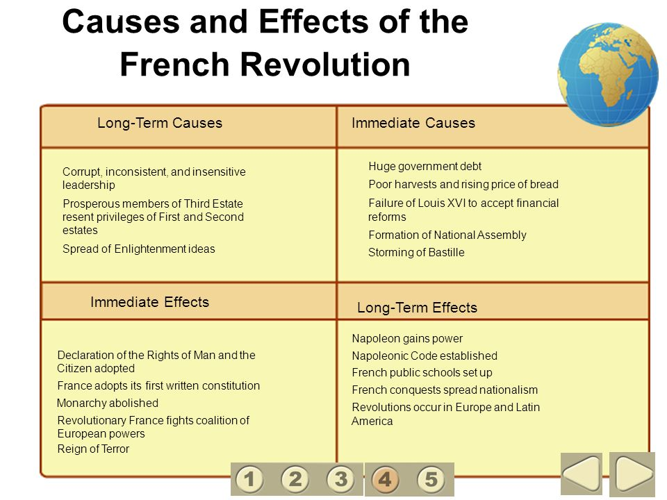 Exploring the main causes of the french revolution