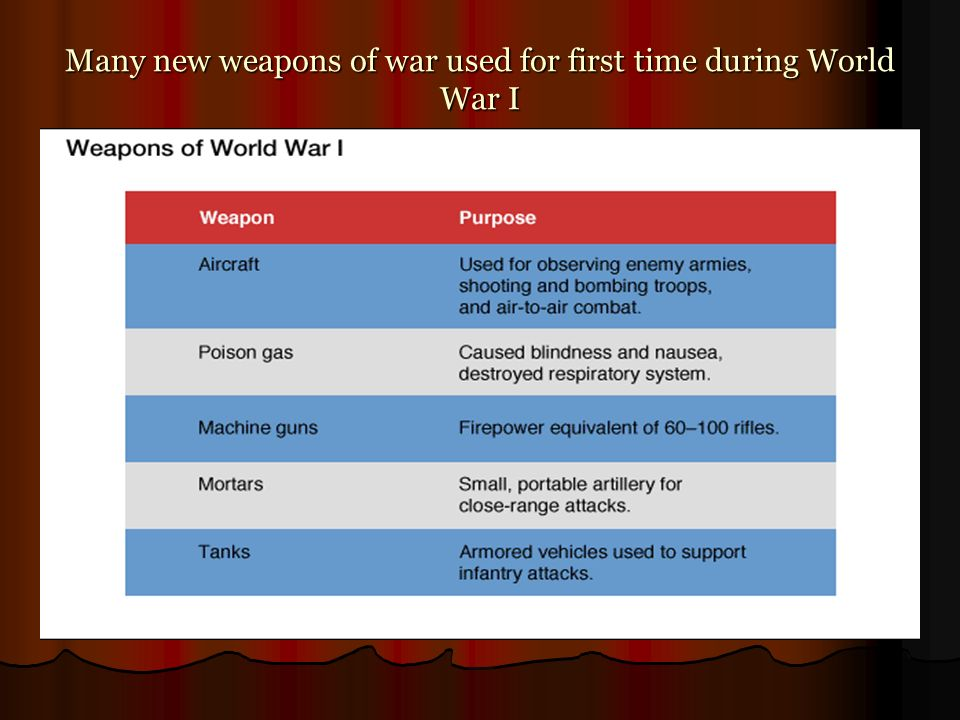 Many new weapons of war used for first time during World War I