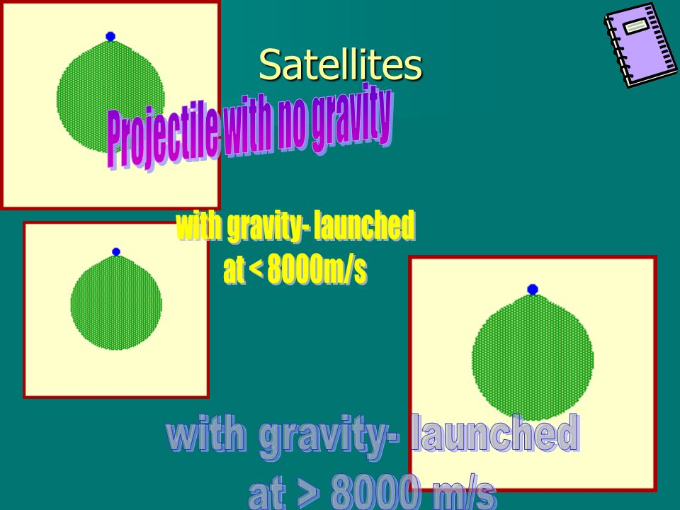 Satellites Projectile with no gravity with gravity- launched