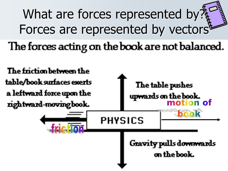 What are forces represented by Forces are represented by vectors