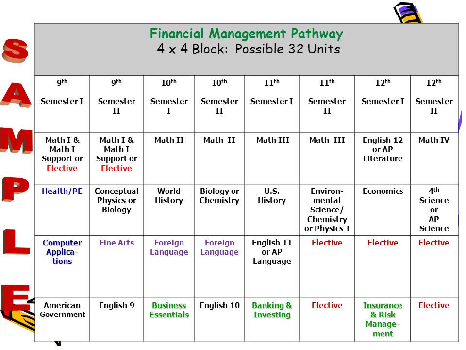 SAMPLE Financial Management Pathway 4 x 4 Block: Possible 32 Units