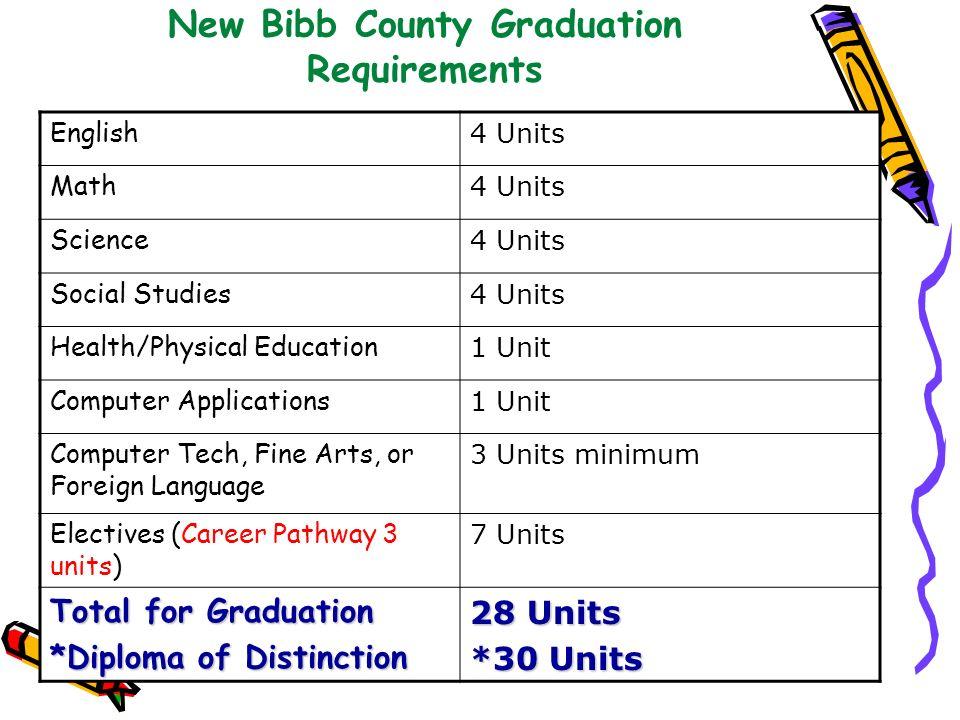 New Bibb County Graduation Requirements