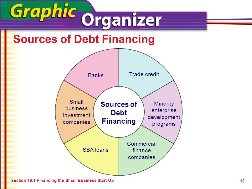 Sources of Debt Financing