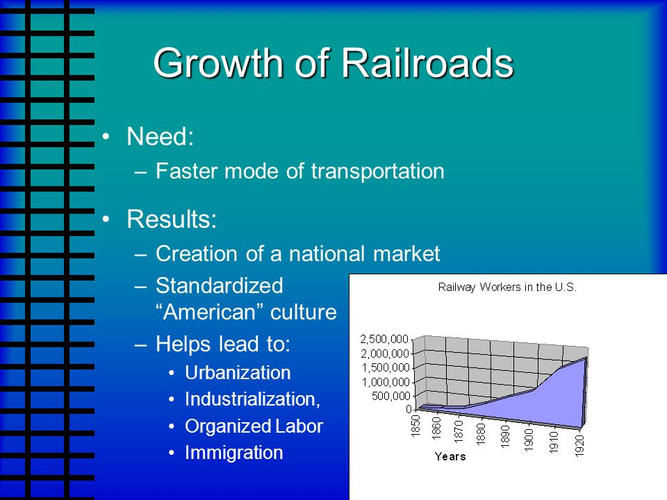 Growth of Railroads Need: Results: Faster mode of transportation