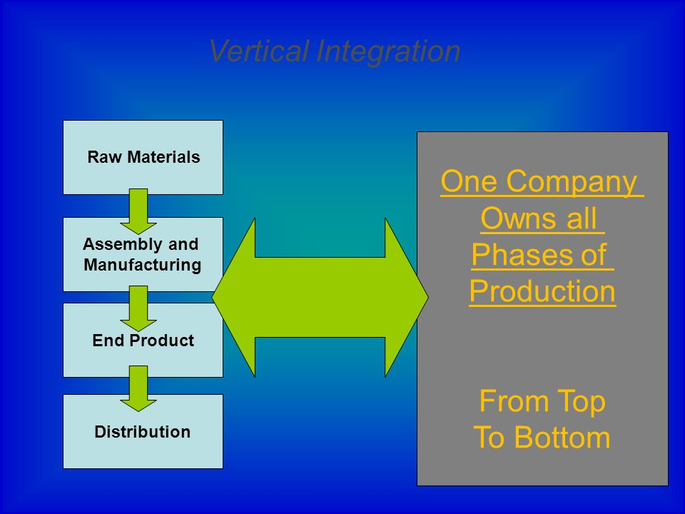 Vertical Integration One Company Owns all Phases of Production